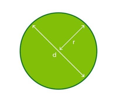 How to lay turf - measuring circles of lawn
